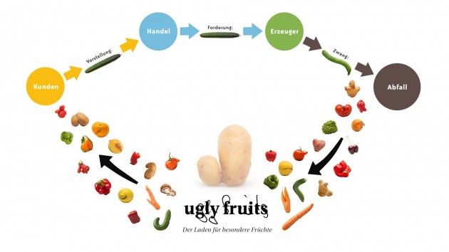 ugly fruits